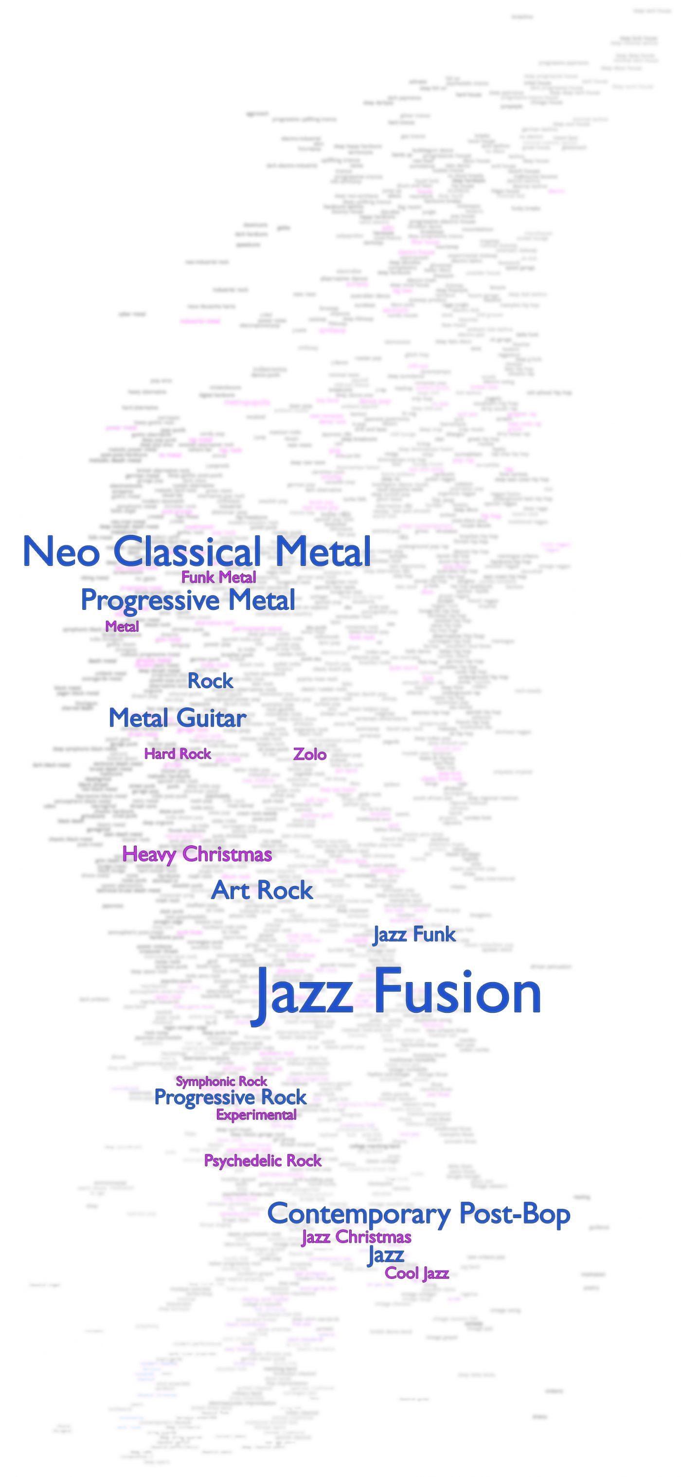 Discovering Musical Identity Neel Ocean